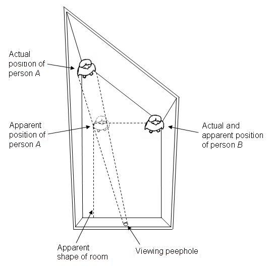 A diagram of an Ames Room shown from above to illustrate how the illusion works.